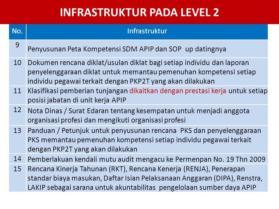 No.Infrastruktur 9 Penyusunan Peta Kompetensi SDM APIP dan SOP up datingnya 10 Dokumen rencana diklat/usulan diklat bagi setiap individu dan laporan p