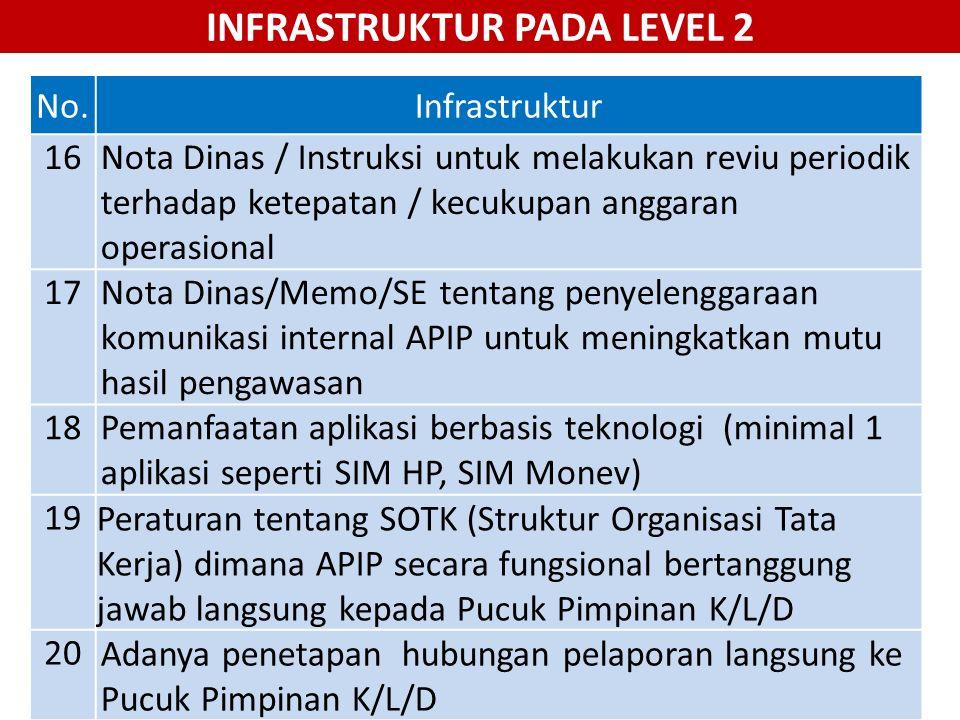 No.Infrastruktur 16Nota Dinas / Instruksi untuk melakukan reviu periodik terhadap ketepatan / kecukupan anggaran operasional 17Nota Dinas/Memo/SE tent