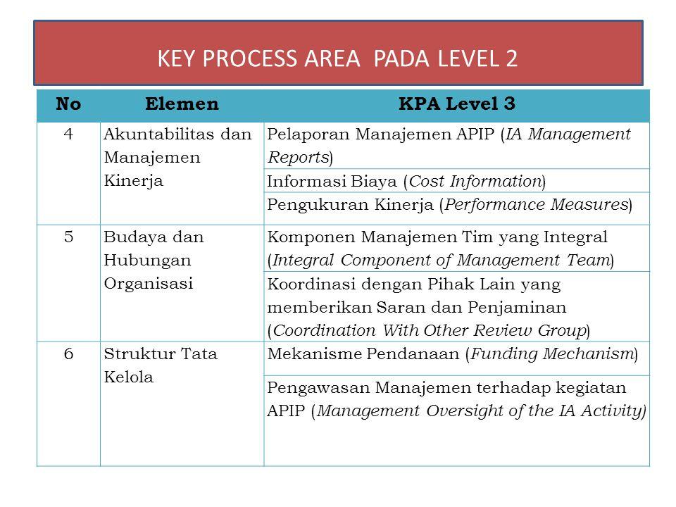 NoElemenKPA Level 3 4 Akuntabilitas dan Manajemen Kinerja Pelaporan Manajemen APIP ( IA Management Reports ) Informasi Biaya ( Cost Information ) Peng
