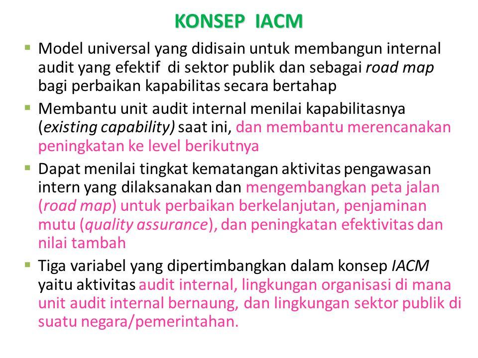KONSEP IACM KONSEP IACM KONSEP IA-CM  Model universal yang didisain untuk membangun internal audit yang efektif di sektor publik dan sebagai road map