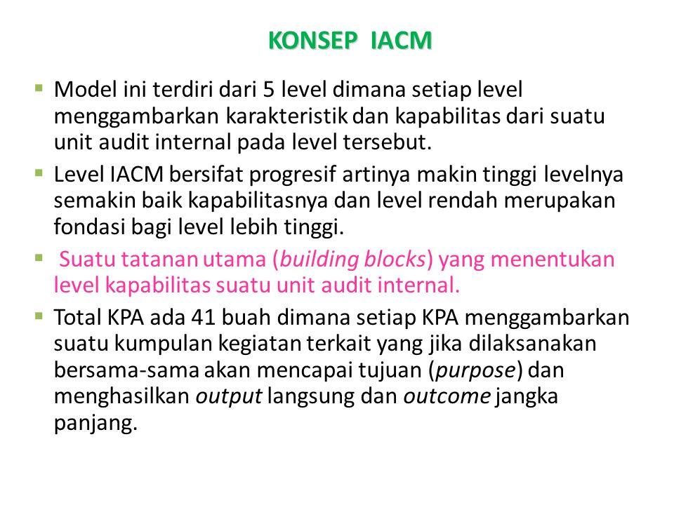 KONSEP IACM TUJUAN DAN KONSEP IACM MANFAAT IA-CM  Model ini terdiri dari 5 level dimana setiap level menggambarkan karakteristik dan kapabilitas dari