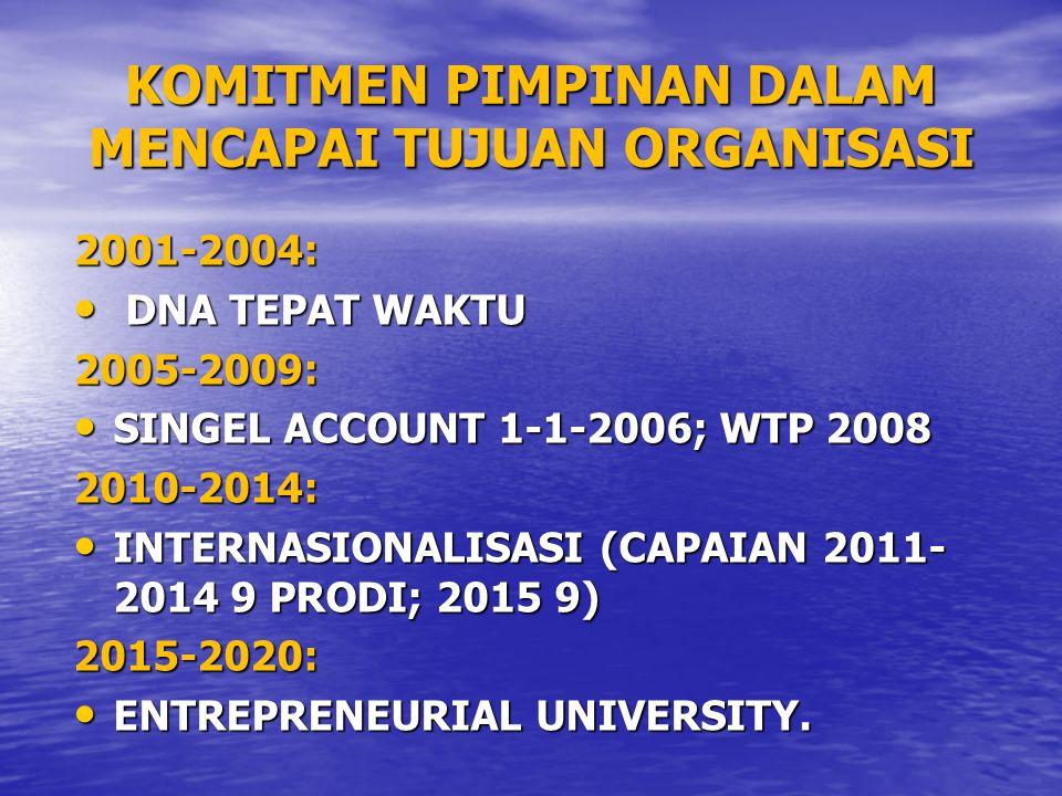KOMITMEN PIMPINAN DALAM MENCAPAI TUJUAN ORGANISASI 2001-2004: DNA TEPAT WAKTU DNA TEPAT WAKTU2005-2009: SINGEL ACCOUNT 1-1-2006; WTP 2008 SINGEL ACCOUNT 1-1-2006; WTP 20082010-2014: INTERNASIONALISASI (CAPAIAN 2011- 2014 9 PRODI; 2015 9) INTERNASIONALISASI (CAPAIAN 2011- 2014 9 PRODI; 2015 9)2015-2020: ENTREPRENEURIAL UNIVERSITY.
