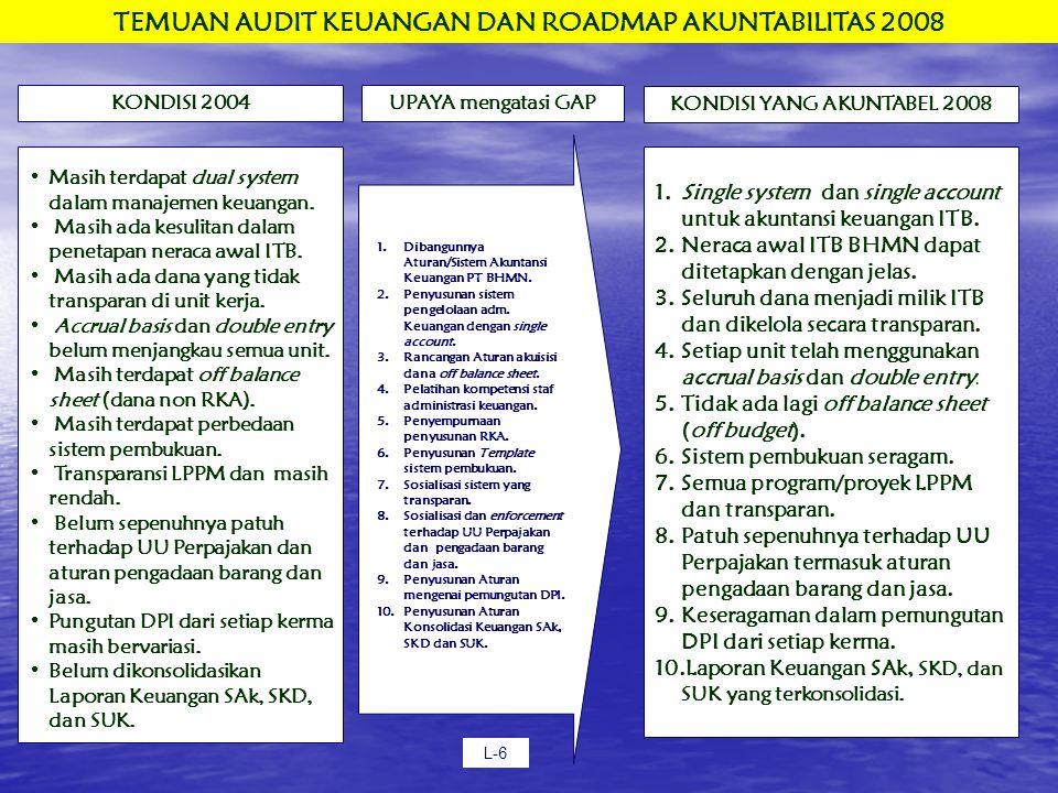 TEMUAN AUDIT KEUANGAN DAN ROADMAP AKUNTABILITAS 2008 KONDISI 2004 Masih terdapat dual system dalam manajemen keuangan.