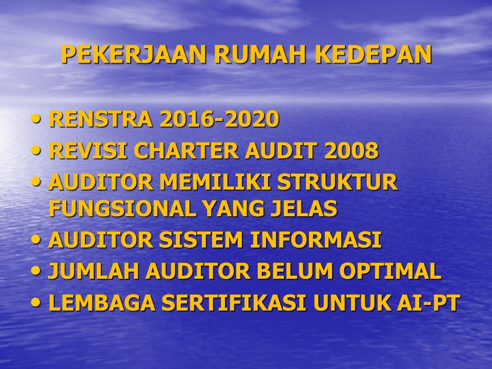 PEKERJAAN RUMAH KEDEPAN RENSTRA 2016-2020 RENSTRA 2016-2020 REVISI CHARTER AUDIT 2008 REVISI CHARTER AUDIT 2008 AUDITOR MEMILIKI STRUKTUR FUNGSIONAL YANG JELAS AUDITOR MEMILIKI STRUKTUR FUNGSIONAL YANG JELAS AUDITOR SISTEM INFORMASI AUDITOR SISTEM INFORMASI JUMLAH AUDITOR BELUM OPTIMAL JUMLAH AUDITOR BELUM OPTIMAL LEMBAGA SERTIFIKASI UNTUK AI-PT LEMBAGA SERTIFIKASI UNTUK AI-PT