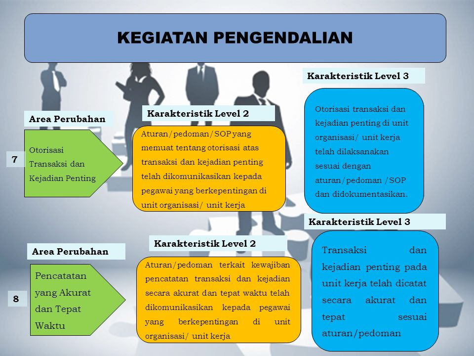 KEGIATAN PENGENDALIAN Aturan/pedoman/SOP yang memuat tentang otorisasi atas transaksi dan kejadian penting telah dikomunikasikan kepada pegawai yang b