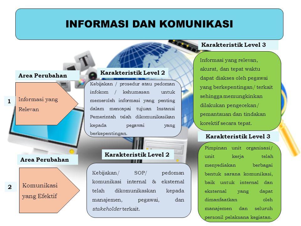 INFORMASI DAN KOMUNIKASI Kebijakan / prosedur atau pedoman infokom / kehumasan untuk memeroleh informasi yang penting dalam mencapai tujuan Instansi P