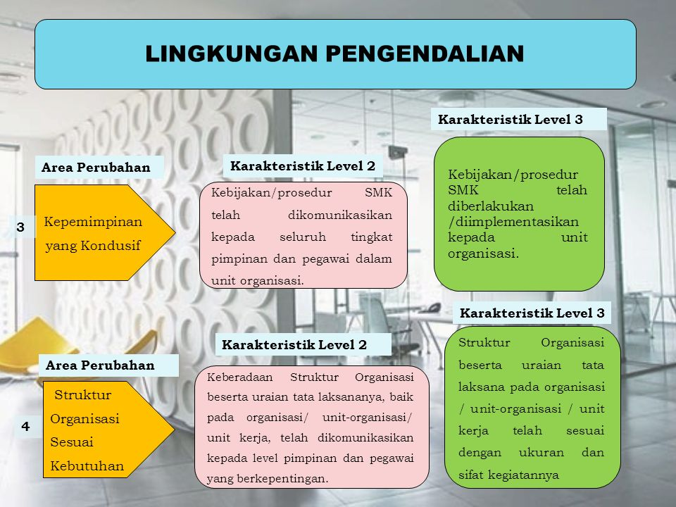 LINGKUNGAN PENGENDALIAN Kebijakan/prosedur SMK telah dikomunikasikan kepada seluruh tingkat pimpinan dan pegawai dalam unit organisasi. Kebijakan/pros