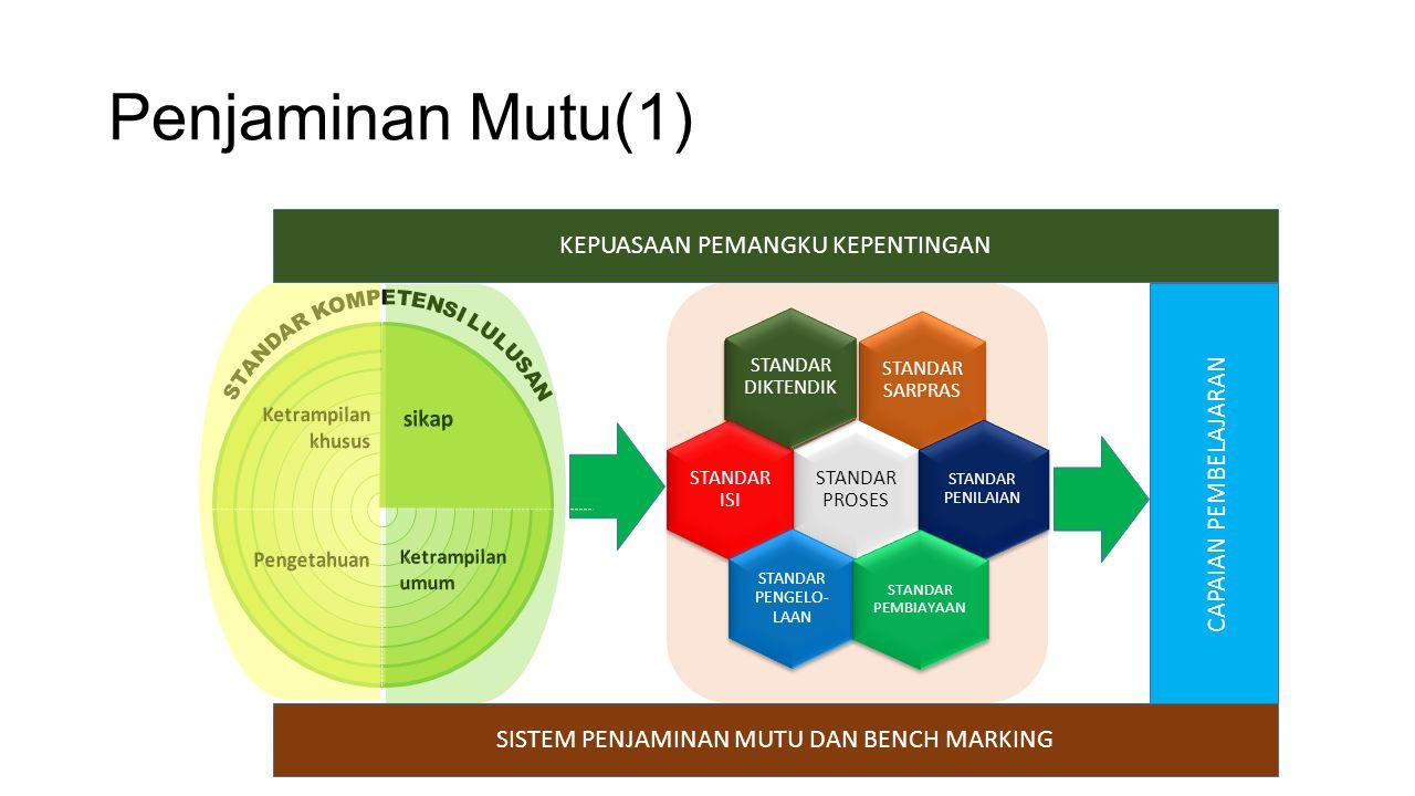 Penjaminan Mutu(1) STANDAR DIKTENDIK STANDAR SARPRAS STANDAR PROSES STANDAR ISI STANDAR PENILAIAN STANDAR PENGELO- LAAN STANDAR PEMBIAYAAN CAPAIAN PEMBELAJARAN SISTEM PENJAMINAN MUTU DAN BENCH MARKING KEPUASAAN PEMANGKU KEPENTINGAN STANDAR DIKTENDIK