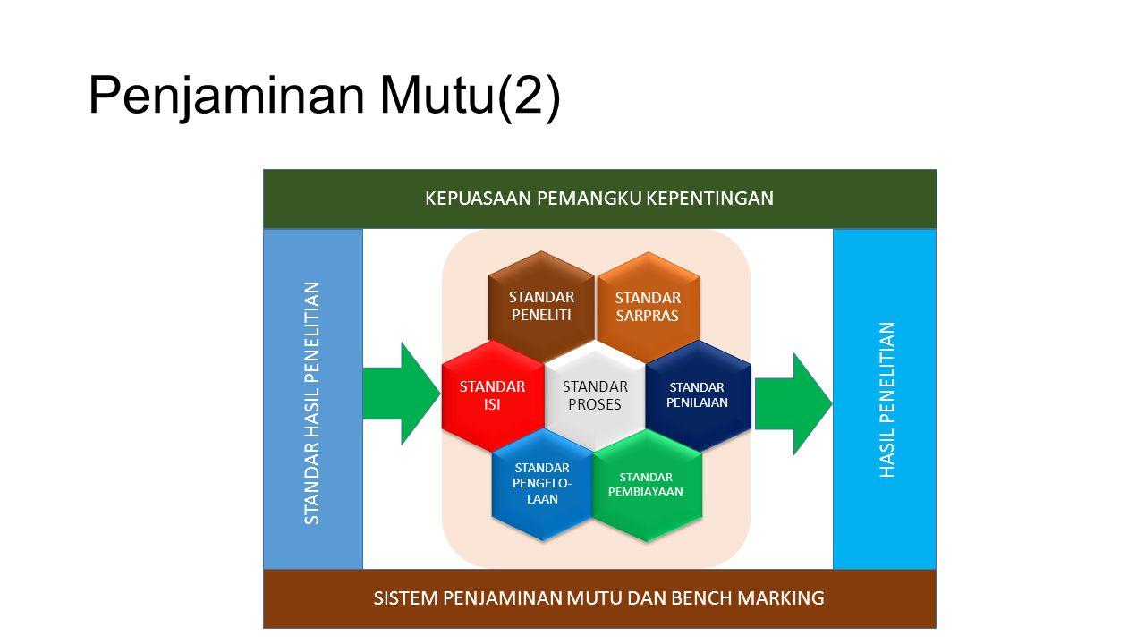 Penjaminan Mutu(2) STANDAR PENELITI STANDAR SARPRAS STANDAR PROSES STANDAR ISI STANDAR PENILAIAN STANDAR PENGELO- LAAN STANDAR PEMBIAYAAN HASIL PENELITIAN SISTEM PENJAMINAN MUTU DAN BENCH MARKING KEPUASAAN PEMANGKU KEPENTINGAN STANDAR HASIL PENELITIAN