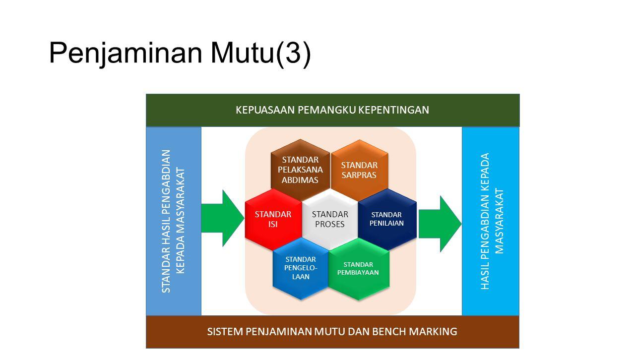 Penjaminan Mutu(3) STANDAR PELAKSANA ABDIMAS STANDAR SARPRAS STANDAR PROSES STANDAR ISI STANDAR PENILAIAN STANDAR PENGELO- LAAN STANDAR PEMBIAYAAN HASIL PENGABDIAN KEPADA MASYARAKAT SISTEM PENJAMINAN MUTU DAN BENCH MARKING KEPUASAAN PEMANGKU KEPENTINGAN STANDAR HASIL PENGABDIAN KEPADA MASYARAKAT