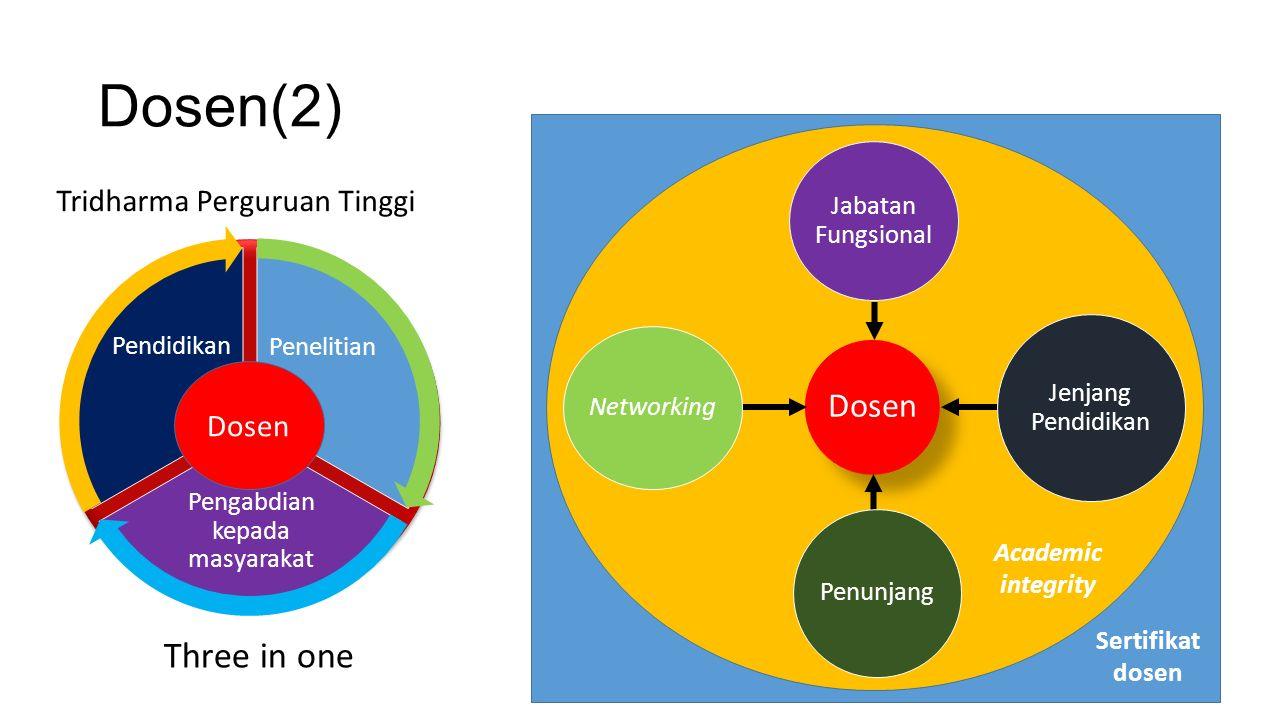 Dosen(2) Pengabdian kepada masyarakat Dosen Pendidikan Penelitian Three in one Tridharma Perguruan Tinggi Dosen Jabatan Fungsional Jenjang Pendidikan Penunjang Networking Academic integrity Sertifikat dosen