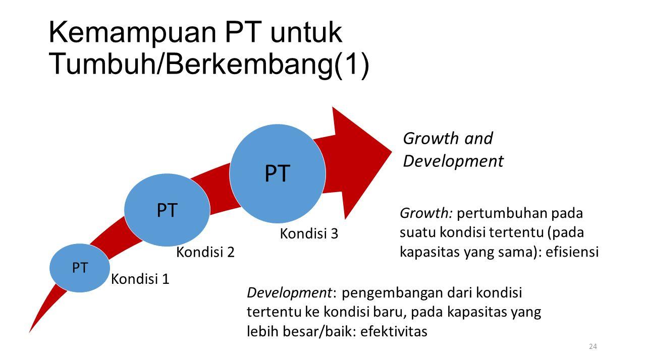 Kemampuan PT untuk Tumbuh/Berkembang(1) Kondisi 1 Kondisi 2 Kondisi 3 PT Growth: pertumbuhan pada suatu kondisi tertentu (pada kapasitas yang sama): efisiensi Growth and Development Development: pengembangan dari kondisi tertentu ke kondisi baru, pada kapasitas yang lebih besar/baik: efektivitas 24