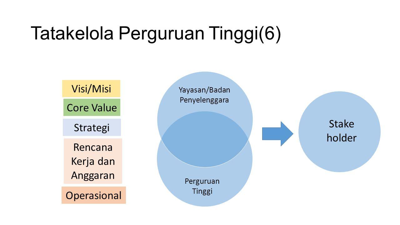 Tatakelola Perguruan Tinggi(6) Visi/Misi Core Value Strategi Rencana Kerja dan Anggaran Operasional Yayasan/Badan Penyelenggara Perguruan Tinggi Stake holder