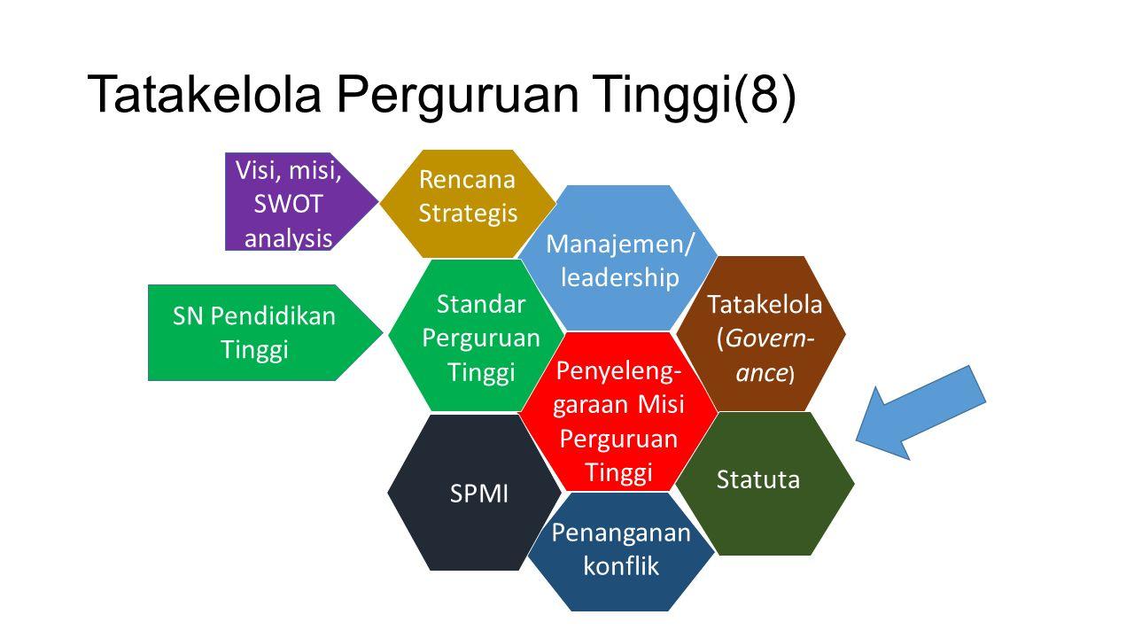 Tatakelola Perguruan Tinggi(8) Manajemen/ leadership Tatakelola (Govern- ance ) Statuta Penanganan konflik SPMI Standar Perguruan Tinggi SN Pendidikan Tinggi Penyeleng- garaan Misi Perguruan Tinggi Rencana Strategis Visi, misi, SWOT analysis