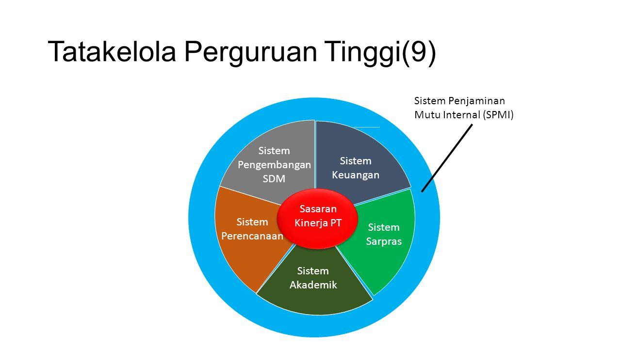 Tatakelola Perguruan Tinggi(9) Sistem Akademik Sistem Keuangan Sistem Pengembangan SDM Sistem Perencanaan Sistem Sarpras Sasaran Kinerja PT Sistem Penjaminan Mutu Internal (SPMI)