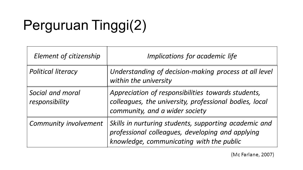 Perguruan Tinggi(3) Education – that is teaching in all its forms – is the primary task of higher education Scholars are academics who conduct research, publish and convey their knowledge to students or apply what they have learned To be a scholar is to be a researcher – and publication is primary yardstick by which scholarly productivity is measured All efforts are directed to have better education Scholarship is the main issue of education (Boyer, 1990)