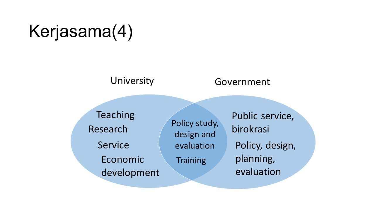 Kerjasama(4) Teaching Research Service Economic development Policy study, design and evaluation University Government Policy, design, planning, evaluation Training Public service, birokrasi