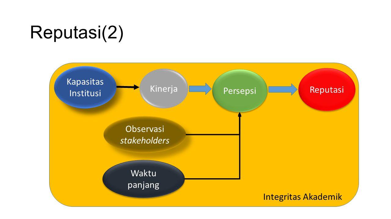 Reputasi(2) Modal Insani Observasi stakeholders Waktu panjang Kinerja Persepsi Integritas Akademik Reputasi Kapasitas Institusi