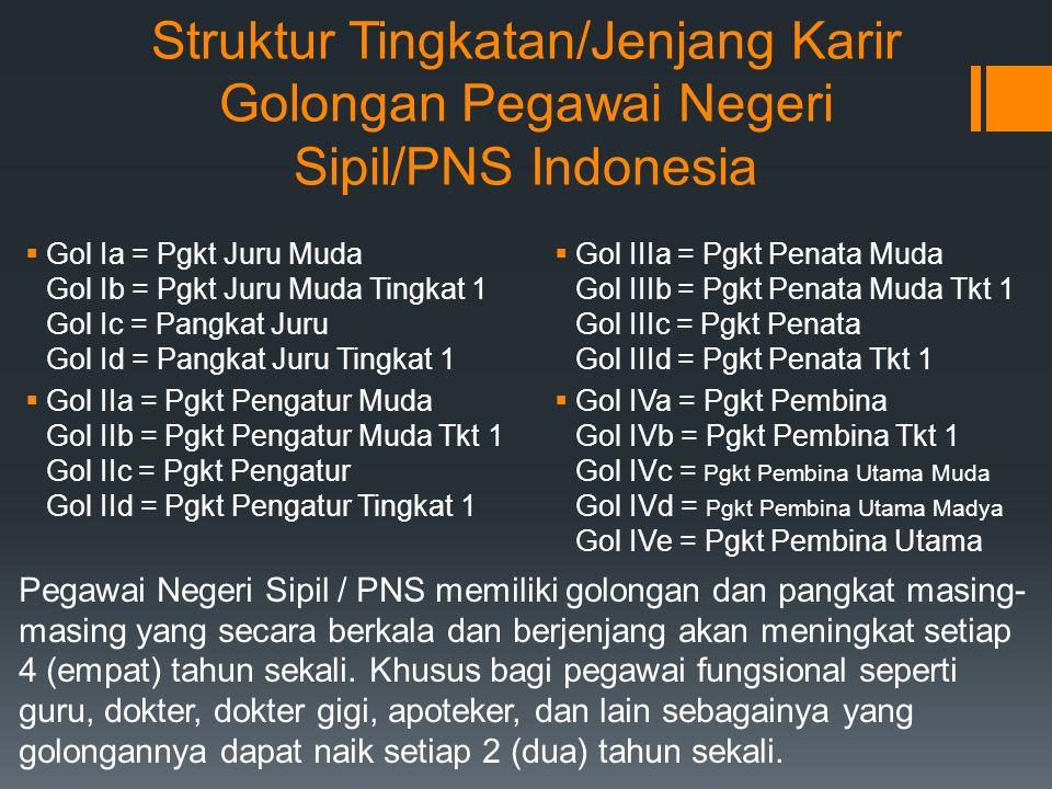 Struktur Tingkatan/Jenjang Karir Golongan Pegawai Negeri Sipil/PNS Indonesia  Gol Ia = Pgkt Juru Muda Gol Ib = Pgkt Juru Muda Tingkat 1 Gol Ic = Pangkat Juru Gol Id = Pangkat Juru Tingkat 1  Gol IIa = Pgkt Pengatur Muda Gol IIb = Pgkt Pengatur Muda Tkt 1 Gol IIc = Pgkt Pengatur Gol IId = Pgkt Pengatur Tingkat 1  Gol IIIa = Pgkt Penata Muda Gol IIIb = Pgkt Penata Muda Tkt 1 Gol IIIc = Pgkt Penata Gol IIId = Pgkt Penata Tkt 1  Gol IVa = Pgkt Pembina Gol IVb = Pgkt Pembina Tkt 1 Gol IVc = Pgkt Pembina Utama Muda Gol IVd = Pgkt Pembina Utama Madya Gol IVe = Pgkt Pembina Utama Pegawai Negeri Sipil / PNS memiliki golongan dan pangkat masing- masing yang secara berkala dan berjenjang akan meningkat setiap 4 (empat) tahun sekali.