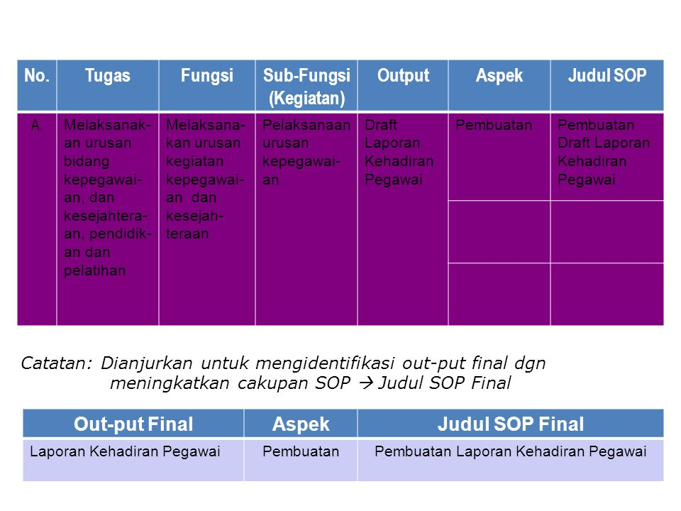 No.TugasFungsiSub-Fungsi (Kegiatan) OutputAspekJudul SOP A.