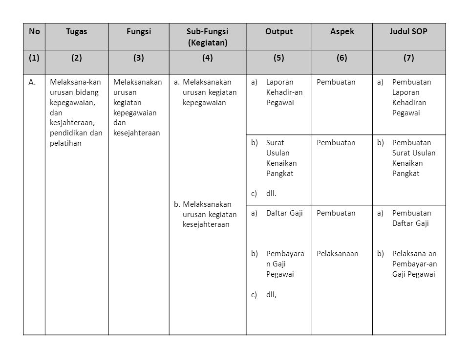 NoTugasFungsiSub-Fungsi (Kegiatan) OutputAspekJudul SOP (1)(2)(3)(4)(5)(6)(7) A. Melaksana-kan urusan bidang kepegawaian, dan kesjahteraan, pendidikan