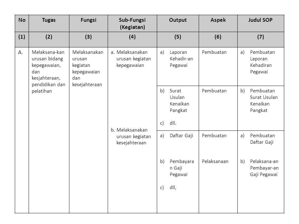 NoTugasFungsiSub-Fungsi (Kegiatan) OutputAspekJudul SOP (1)(2)(3)(4)(5)(6)(7) A.