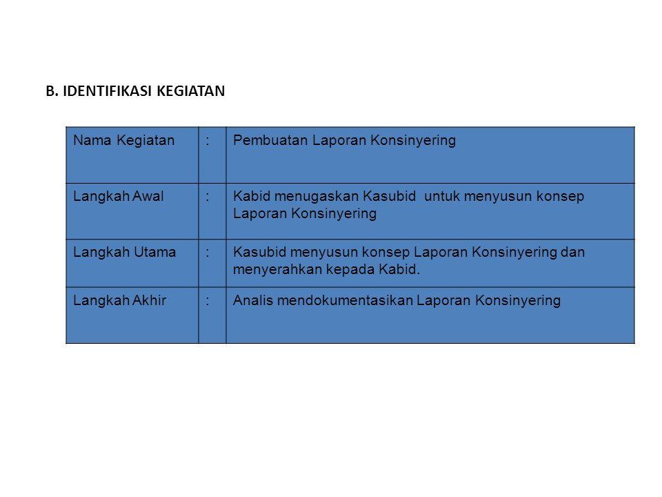 Nama Kegiatan:Pembuatan Laporan Konsinyering Langkah Awal:Kabid menugaskan Kasubid untuk menyusun konsep Laporan Konsinyering Langkah Utama:Kasubid me