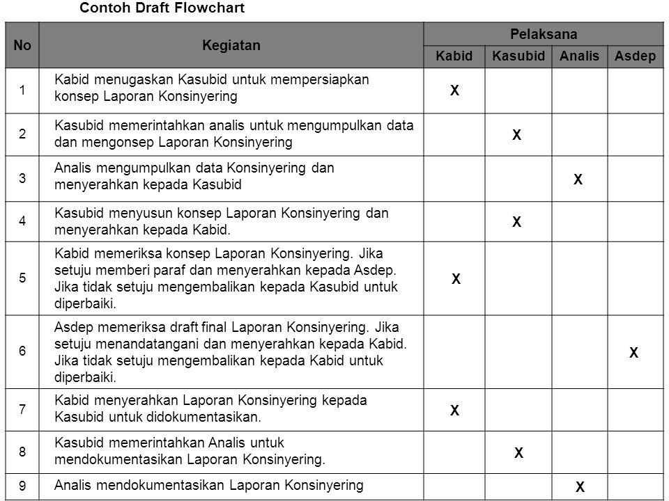 NoKegiatan Pelaksana KabidKasubidAnalisAsdep 1 Kabid menugaskan Kasubid untuk mempersiapkan konsep Laporan Konsinyering X 2 Kasubid memerintahkan analis untuk mengumpulkan data dan mengonsep Laporan Konsinyering X 3 Analis mengumpulkan data Konsinyering dan menyerahkan kepada Kasubid X 4 Kasubid menyusun konsep Laporan Konsinyering dan menyerahkan kepada Kabid.
