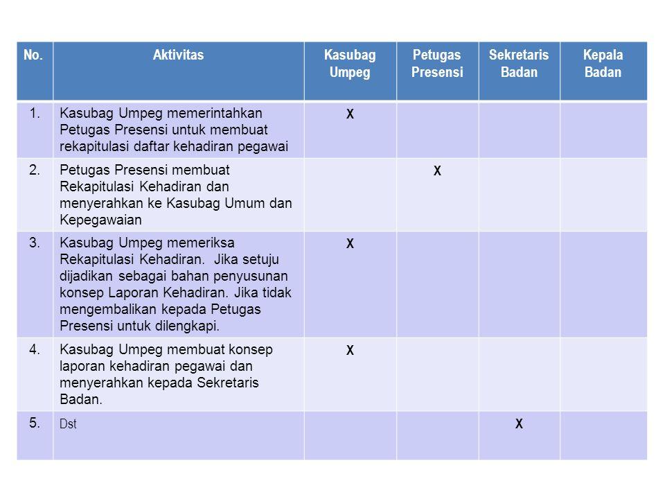 No.AktivitasKasubag Umpeg Petugas Presensi Sekretaris Badan Kepala Badan 1.Kasubag Umpeg memerintahkan Petugas Presensi untuk membuat rekapitulasi daftar kehadiran pegawai X 2.Petugas Presensi membuat Rekapitulasi Kehadiran dan menyerahkan ke Kasubag Umum dan Kepegawaian X 3.Kasubag Umpeg memeriksa Rekapitulasi Kehadiran.