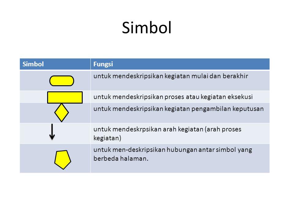 Simbol Fungsi untuk mendeskripsikan kegiatan mulai dan berakhir untuk mendeskripsikan proses atau kegiatan eksekusi untuk mendeskripsikan kegiatan pengambilan keputusan untuk mendeskrpsikan arah kegiatan (arah proses kegiatan) untuk men-deskripsikan hubungan antar simbol yang berbeda halaman.