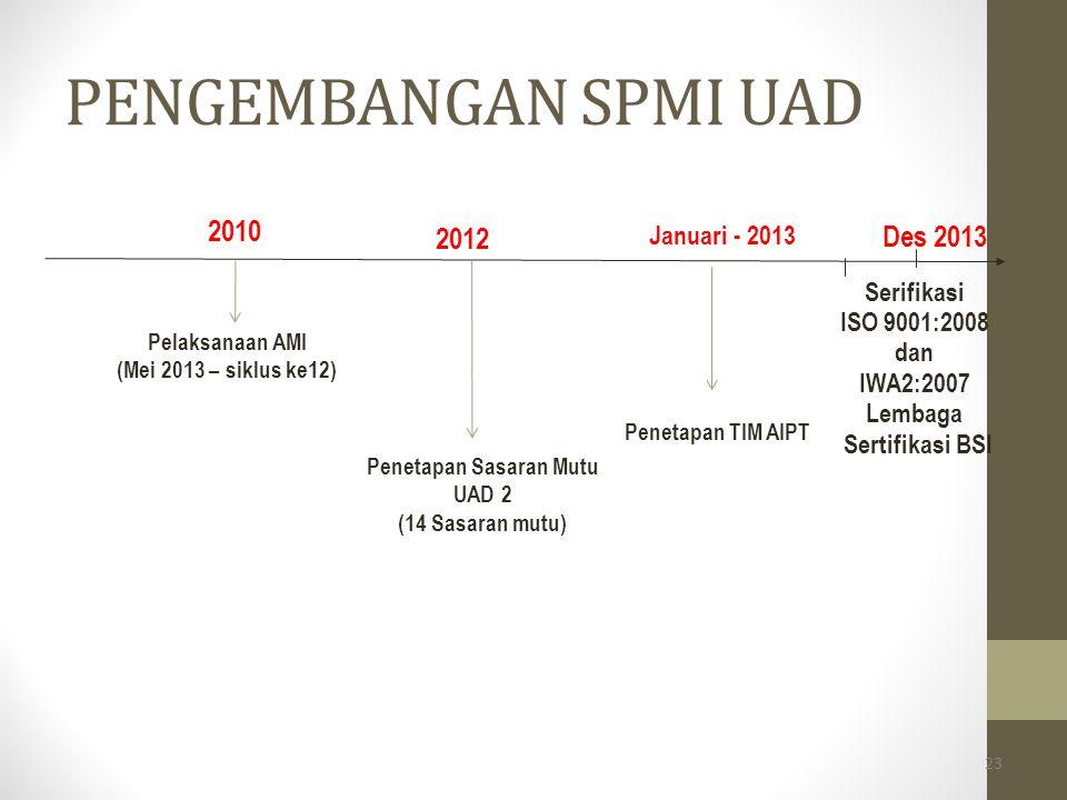 23 2010 Pelaksanaan AMI (Mei 2013 – siklus ke12) Penetapan TIM AIPT Serifikasi ISO 9001:2008 dan IWA2:2007 Lembaga Sertifikasi BSI Des 2013 Januari -