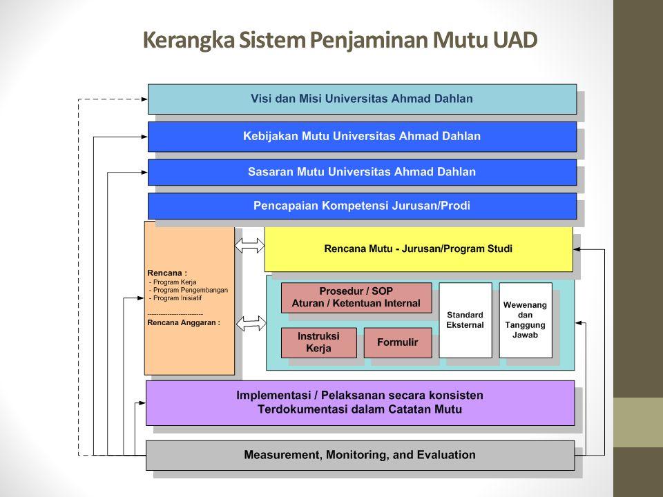 Kerangka Sistem Penjaminan Mutu UAD