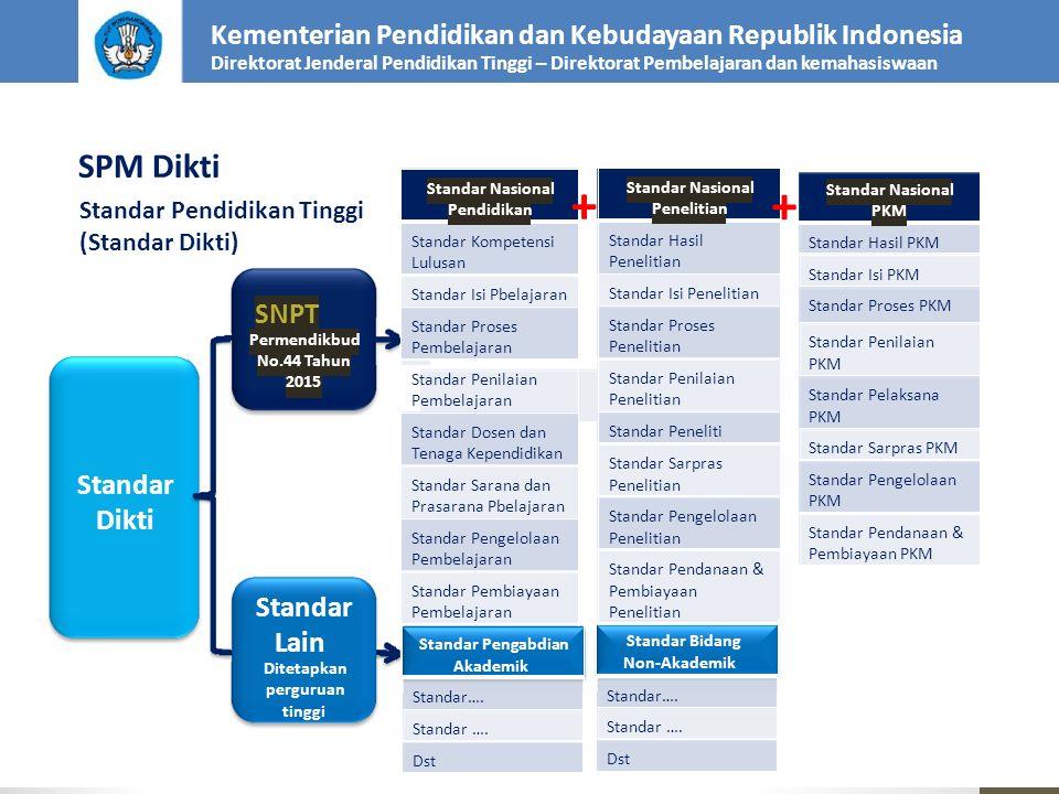 Kementerian Pendidikan dan Kebudayaan Republik Indonesia Direktorat Jenderal Pendidikan Tinggi – Direktorat Pembelajaran dan kemahasiswaan SPM Dikti S