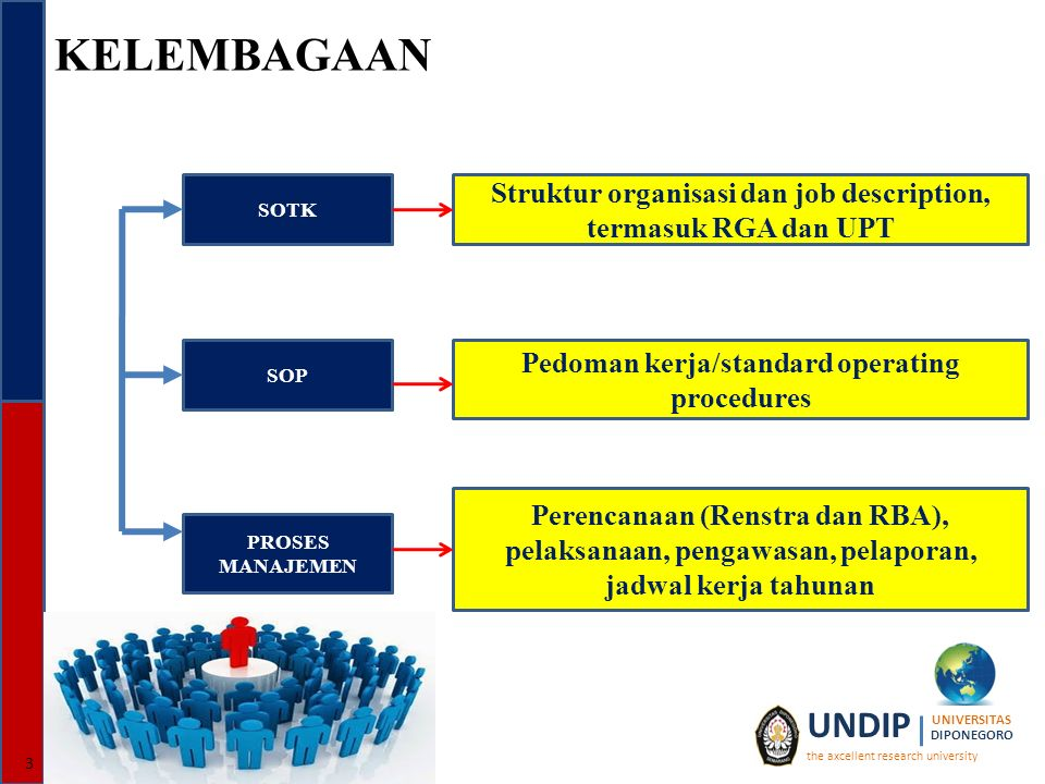 KELEMBAGAAN 3 UNDIP the axcellent research university UNIVERSITAS DIPONEGORO SOTK SOP PROSES MANAJEMEN Struktur organisasi dan job description, termasuk RGA dan UPT Pedoman kerja/standard operating procedures Perencanaan (Renstra dan RBA), pelaksanaan, pengawasan, pelaporan, jadwal kerja tahunan
