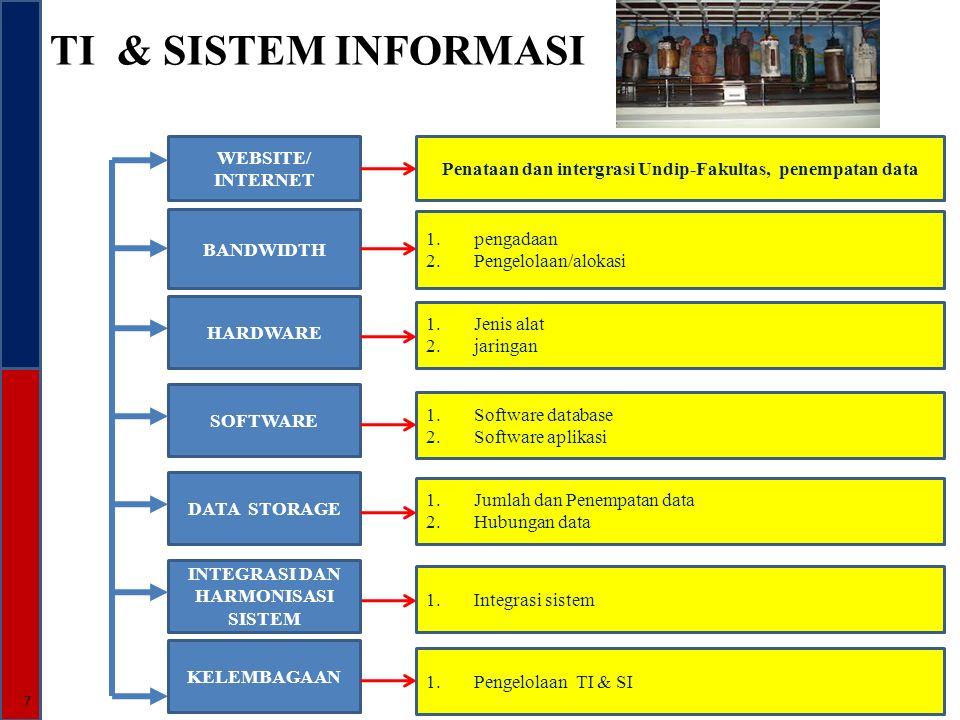 TI & SISTEM INFORMASI 7 WEBSITE/ INTERNET BANDWIDTH SOFTWARE Penataan dan intergrasi Undip-Fakultas, penempatan data 1.pengadaan 2.Pengelolaan/alokasi 1.Integrasi sistem HARDWARE INTEGRASI DAN HARMONISASI SISTEM DATA STORAGE KELEMBAGAAN 1.Software database 2.Software aplikasi 1.Jenis alat 2.jaringan 1.Pengelolaan TI & SI 1.Jumlah dan Penempatan data 2.Hubungan data