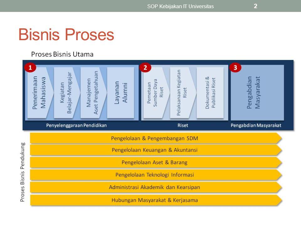 Bisnis Proses SOP Kebijakan IT Universitas 2