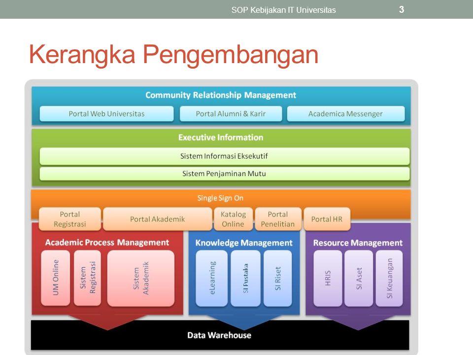 Kerangka Pengembangan SOP Kebijakan IT Universitas 3