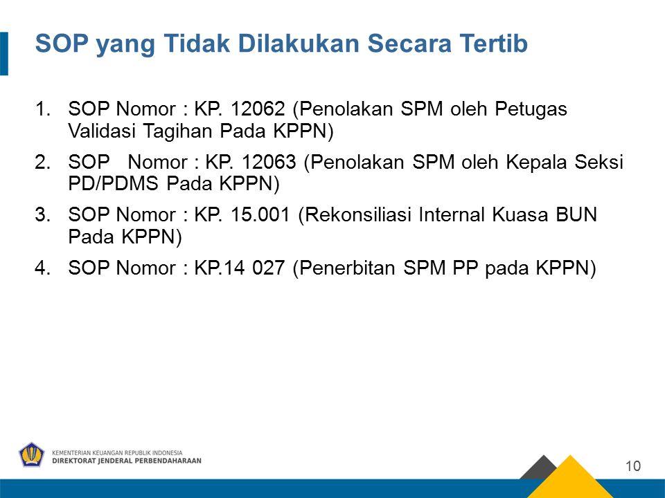 SOP yang Tidak Dilakukan Secara Tertib 1.SOP Nomor : KP. 12062 (Penolakan SPM oleh Petugas Validasi Tagihan Pada KPPN) 2.SOP Nomor : KP. 12063 (Penola