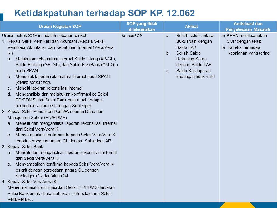 Ketidakpatuhan terhadap SOP KP.