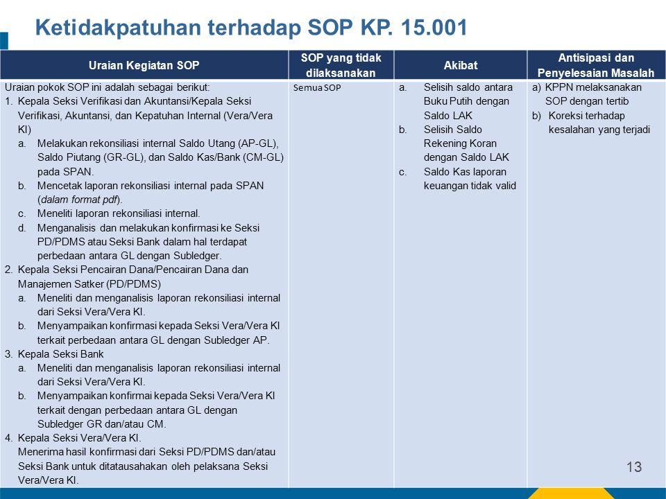 Uraian Kegiatan SOP SOP yang tidak dilaksanakan Akibat Antisipasi dan Penyelesaian Masalah Uraian pokok SOP ini adalah sebagai berikut: 1.Kepala Seksi Verifikasi dan Akuntansi/Kepala Seksi Verifikasi, Akuntansi, dan Kepatuhan Internal (Vera/Vera KI) a.Melakukan rekonsiliasi internal Saldo Utang (AP-GL), Saldo Piutang (GR-GL), dan Saldo Kas/Bank (CM-GL) pada SPAN.