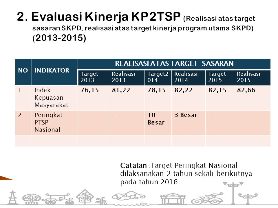 NOINDIKATOR REALISASI ATAS TARGET SASARAN Target 2013 Realisasi 2013 Target2 014 Realisasi 2014 Target 2015 Realisasi 2015 1Indek Kepuasan Masyarakat
