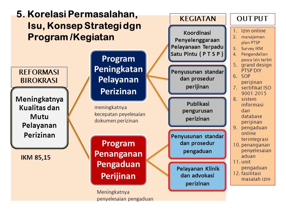 Meningkatnya Kualitas dan Mutu Pelayanan Perizinan Program Peningkatan Pelayanan Perizinan Koordinasi Penyelenggaraan Pelayanaan Terpadu Satu Pintu (