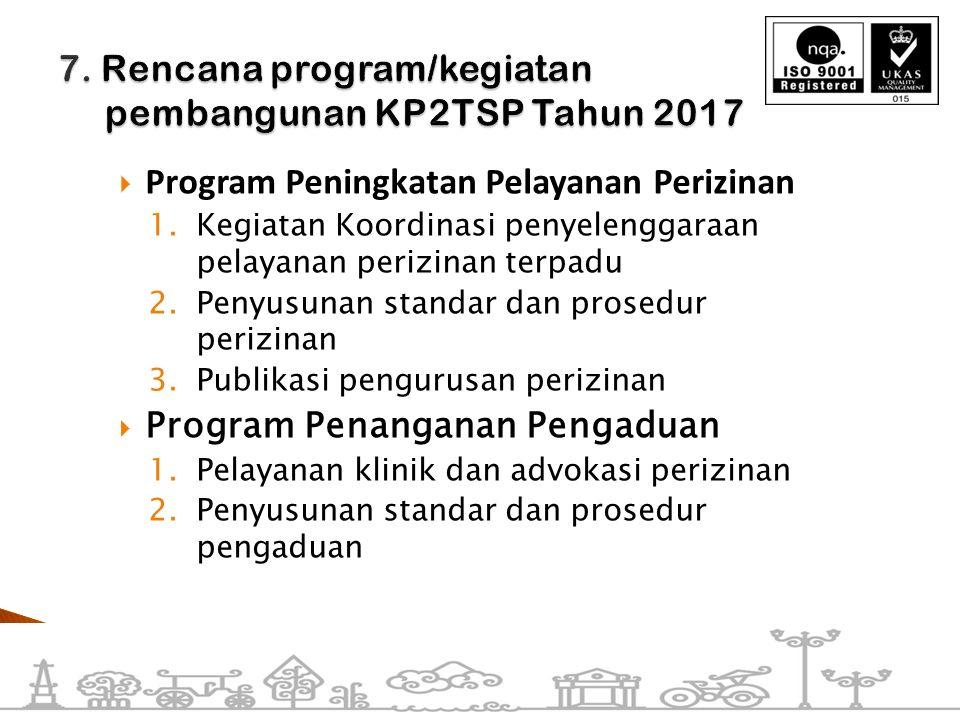  Program Peningkatan Pelayanan Perizinan 1.Kegiatan Koordinasi penyelenggaraan pelayanan perizinan terpadu 2.Penyusunan standar dan prosedur perizina