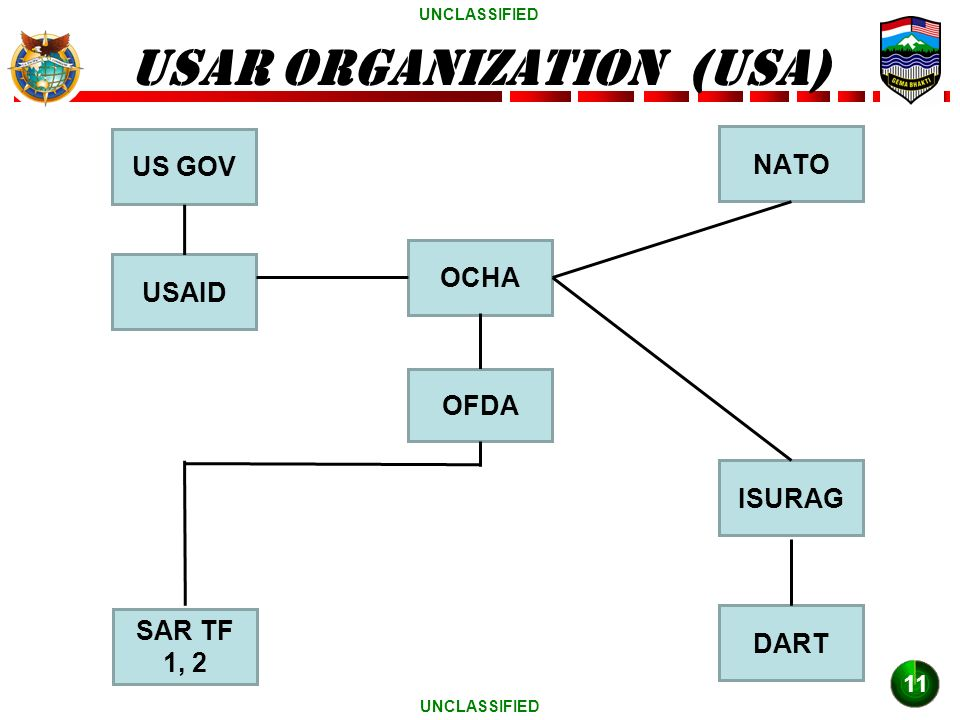 UNCLASSIFIED USAR ORGANIZATION (USA) 11 US GOV USAID NATO ISURAG OCHA OFDA SAR TF 1, 2 DART