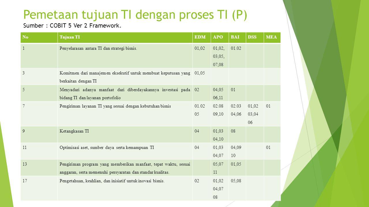 Pemetaan tujuan TI dengan proses TI (P) Sumber : COBIT 5 Ver 2 Framework. NoTujuan TIEDMAPOBAIDSSMEA 1Penyelarasan antara TI dan strategi bisnis.01,02