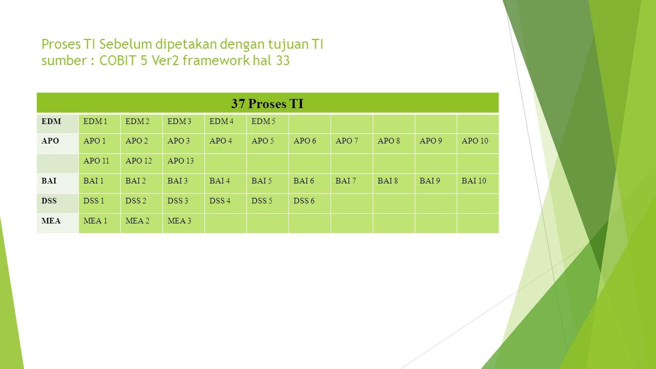 Proses TI Sebelum dipetakan dengan tujuan TI sumber : COBIT 5 Ver2 framework hal 33 37 Proses TI EDMEDM 1EDM 2EDM 3EDM 4EDM 5 APOAPO 1APO 2APO 3APO 4A