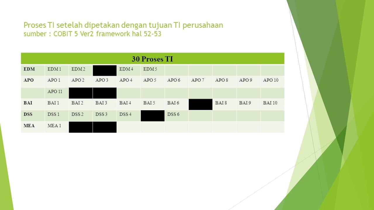 Proses TI setelah dipetakan dengan tujuan TI perusahaan sumber : COBIT 5 Ver2 framework hal 52-53 30 Proses TI EDMEDM 1EDM 2EDM 3EDM 4EDM 5 APOAPO 1AP