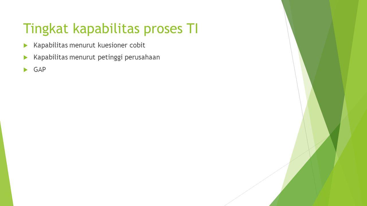 Tingkat kapabilitas proses TI  Kapabilitas menurut kuesioner cobit  Kapabilitas menurut petinggi perusahaan  GAP