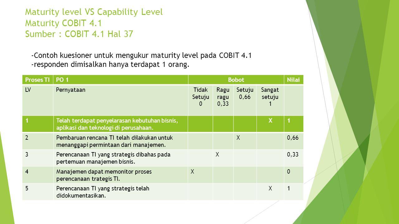 Maturity level VS Capability Level Maturity COBIT 4.1 Sumber : COBIT 4.1 Hal 37 Proses TIPO 1BobotNilai LVPernyataanTidak Setuju 0 Ragu ragu 0,33 Setu