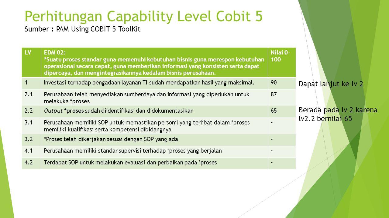Perhitungan Capability Level Cobit 5 Sumber : PAM Using COBIT 5 ToolKit LVEDM 02: *Suatu proses standar guna memenuhi kebutuhan bisnis guna merespon k